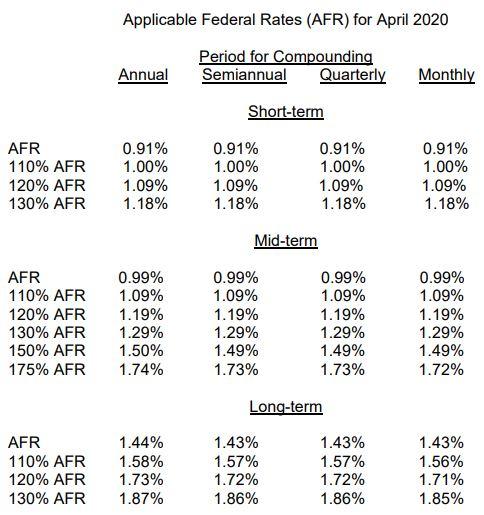 April 2020 AFR chart