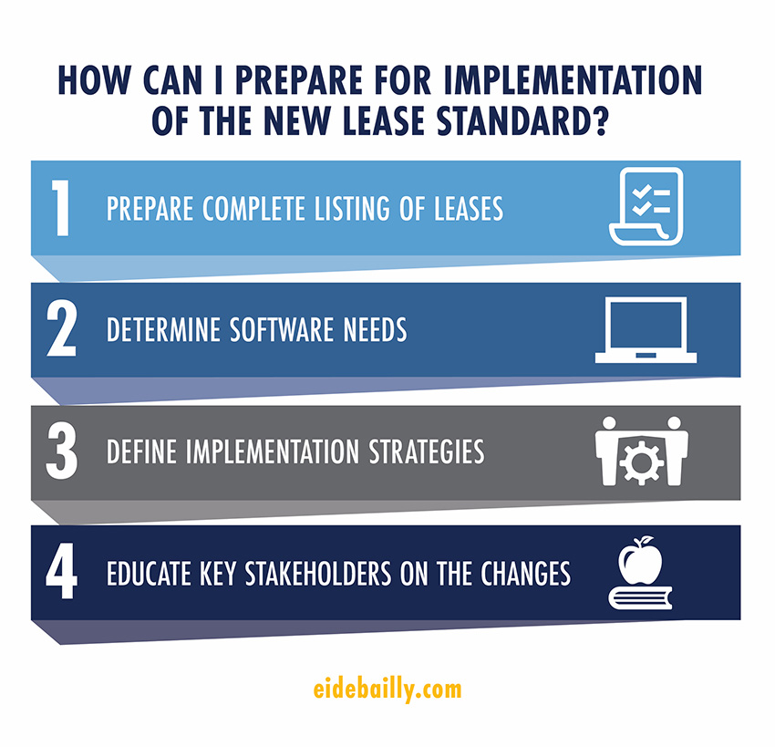 Lease Implementation Graphic