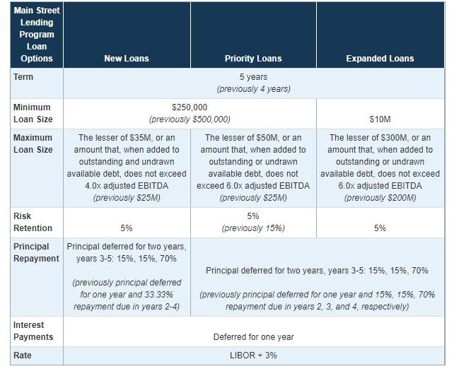 Main Street Lending Program Loan Options