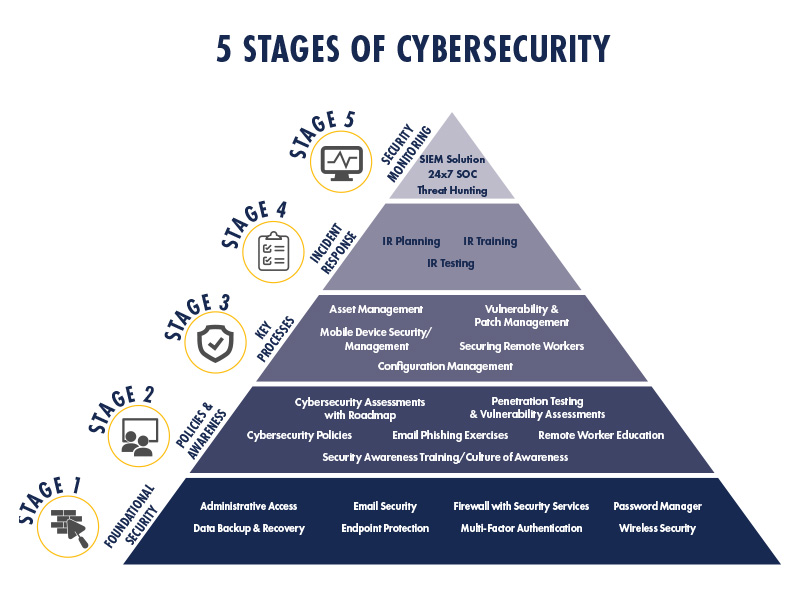 5 stages cybersecurity