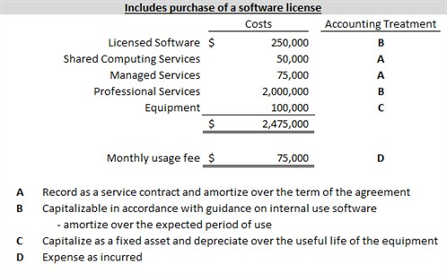 Accounting Standards Update Internal Use Software