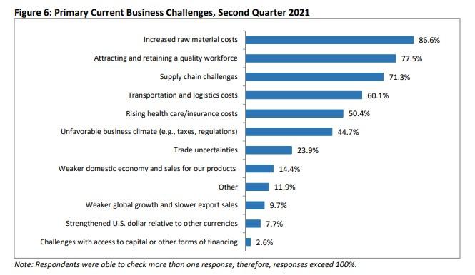 supply chain survey 2021 covid