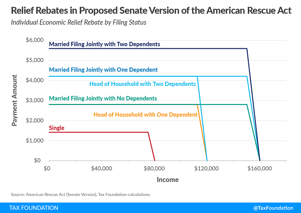 Tax Foundation chart of COVID payment phaseouts in senate bill