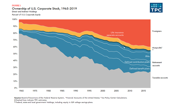 Tax Policy Center corporate ownership chart