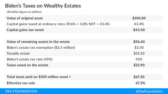 Tax Foundation chart of biden capital tax proposals