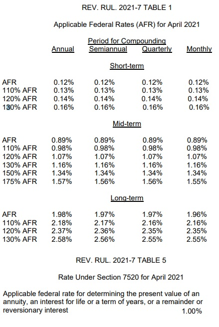 AFR tables 1 and 4 from Rev Rul 2021-7