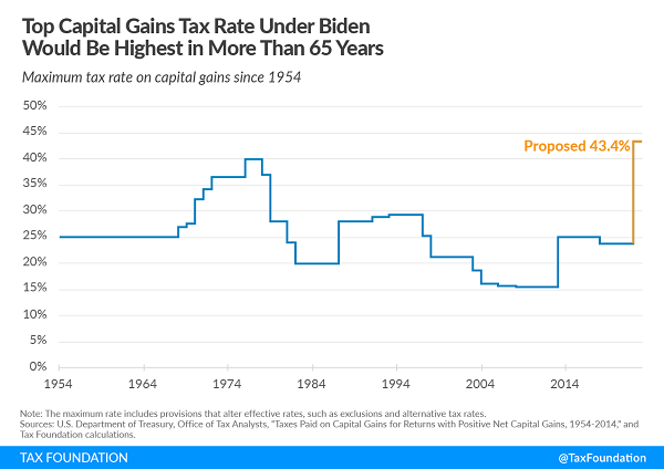Tax Foundation chart of historic capital gain rates