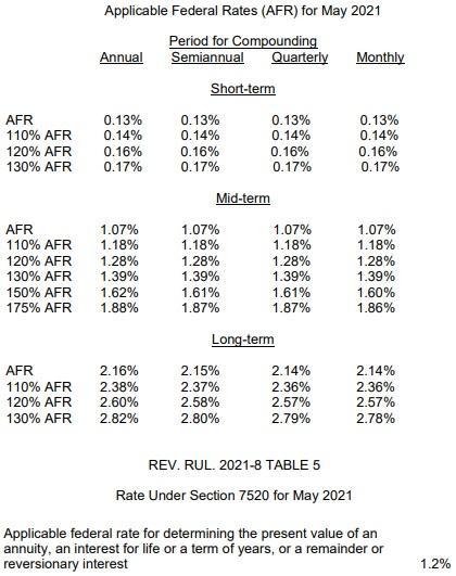 May 2021 AFR chart
