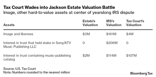 Bloomberg Tax summary of Jackson case outcome