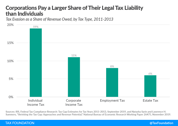 Tax Foundation chart comparing evasion rates of different taxes