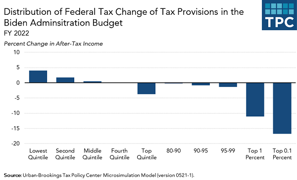 Tax Policy Center chart of Biden greenbook plan income distribution