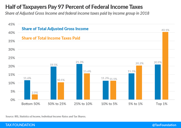 Tax Foundation tax distribution chart