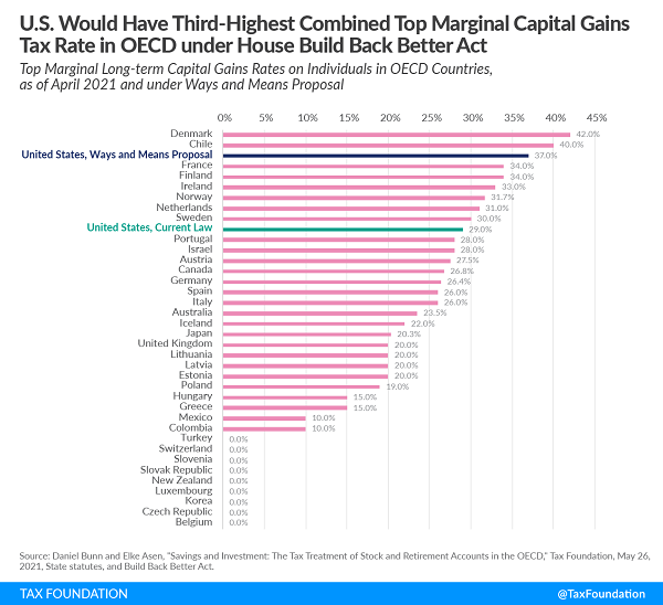 Tax Foundation chart of current and proposed capital gain rates