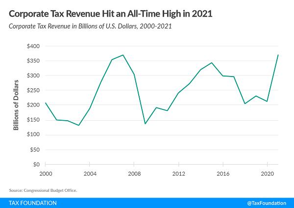 Tax Foundation chart of corporation tax revenues 2021