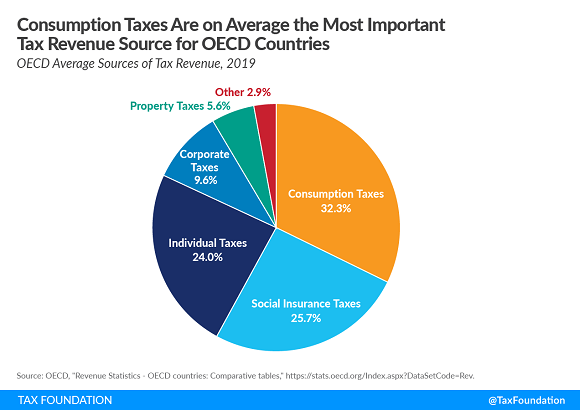 Tax Foundation OECD consumption tax reliance chart