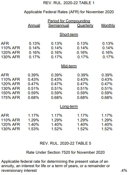 AFR Tables 1 and 5 from Rev Rul 2020-22