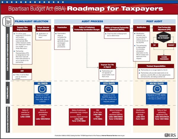 IRS chart of BBA partnership audit procedures