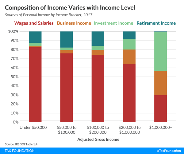 Tax Foundation individual income components by income level chart