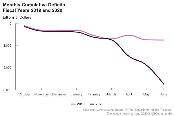 CBO June 2020 Deficit Projection