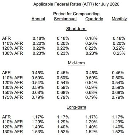 July 2020 AFR schedule