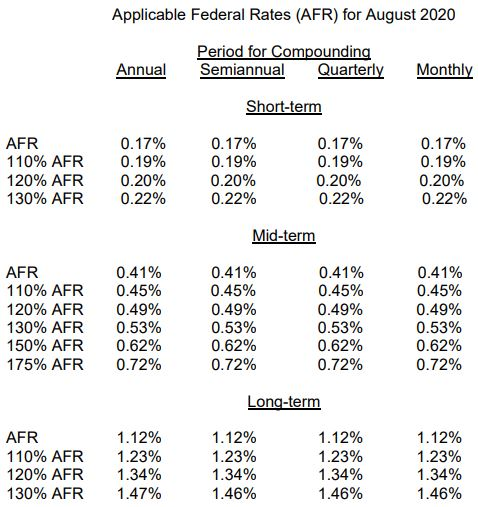 IRS AFR chart from Rev. Rul. 2020-15