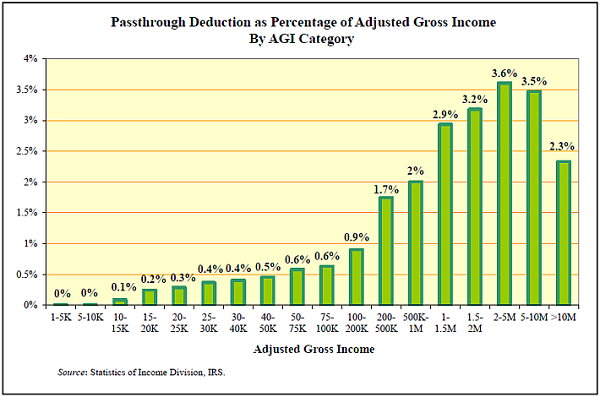 Tax Analysts chart on 199A distribution