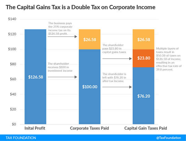 Tax Foundation Capital Gain explanation chart