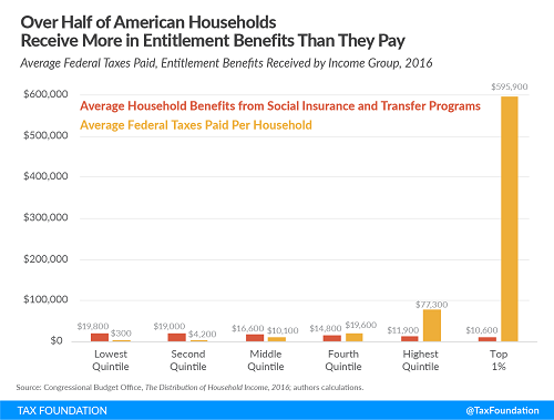 Tax Foundation chart on entitlements and federal taxes