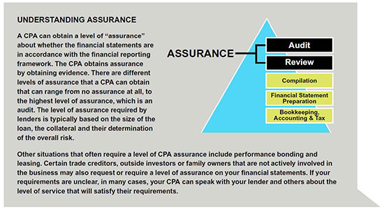 Understanding Assurance