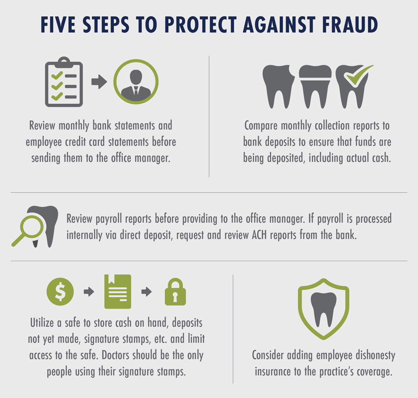 Five Steps to Protect Against Fraud