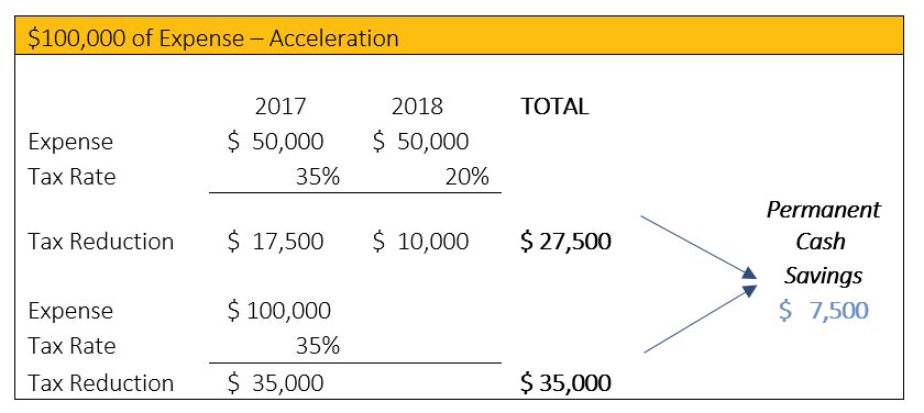 $100,000 of Expense - Acceleration