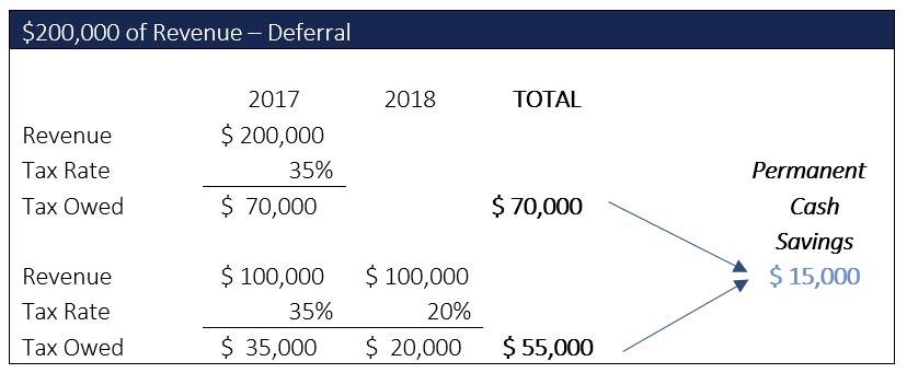 $200,000 of Revenue - Deferral
