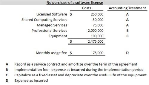 ASU Internal Use Software 1