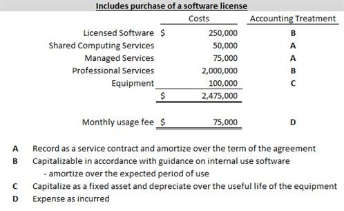 ASU Internal Use Software 2