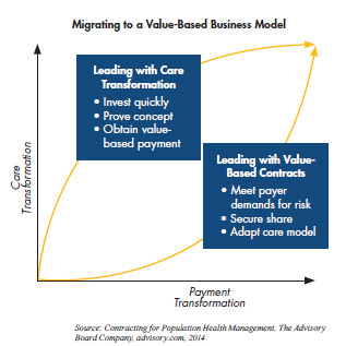 Migrating to a Value-Based Business Model