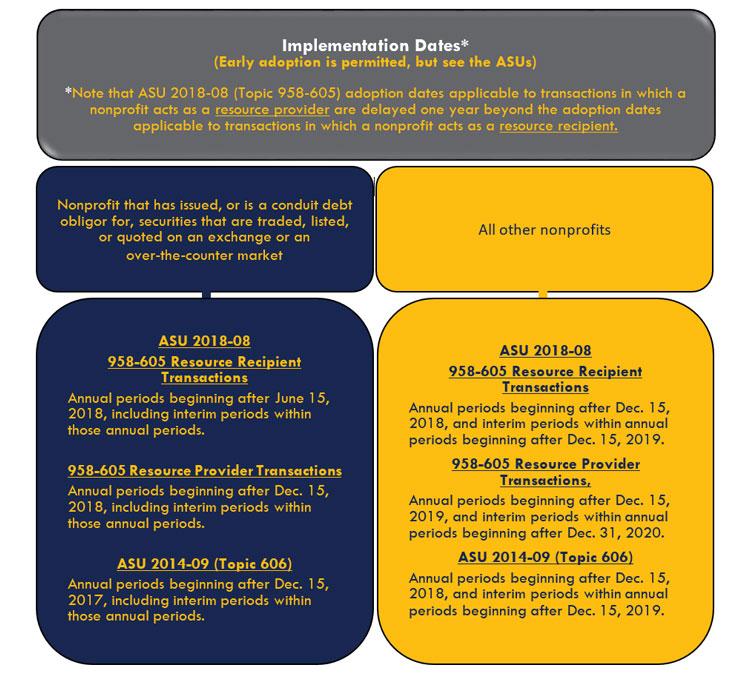 Implementation Dates
