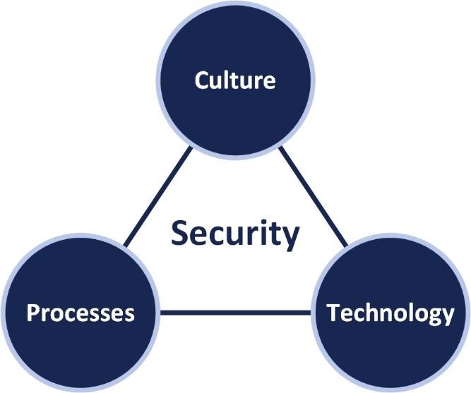 Key Qualities of an It Vendor diagram
