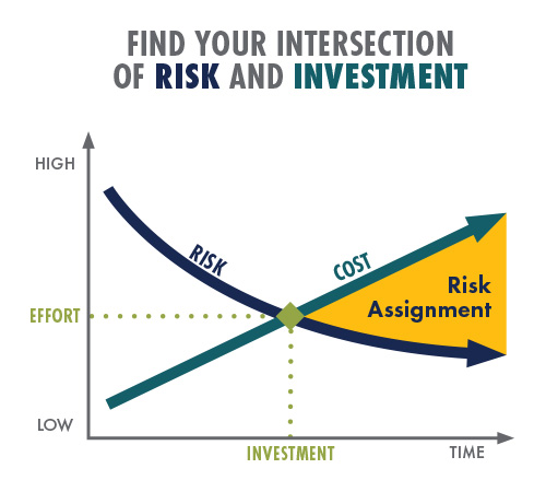 Intersection of Risk and Investment