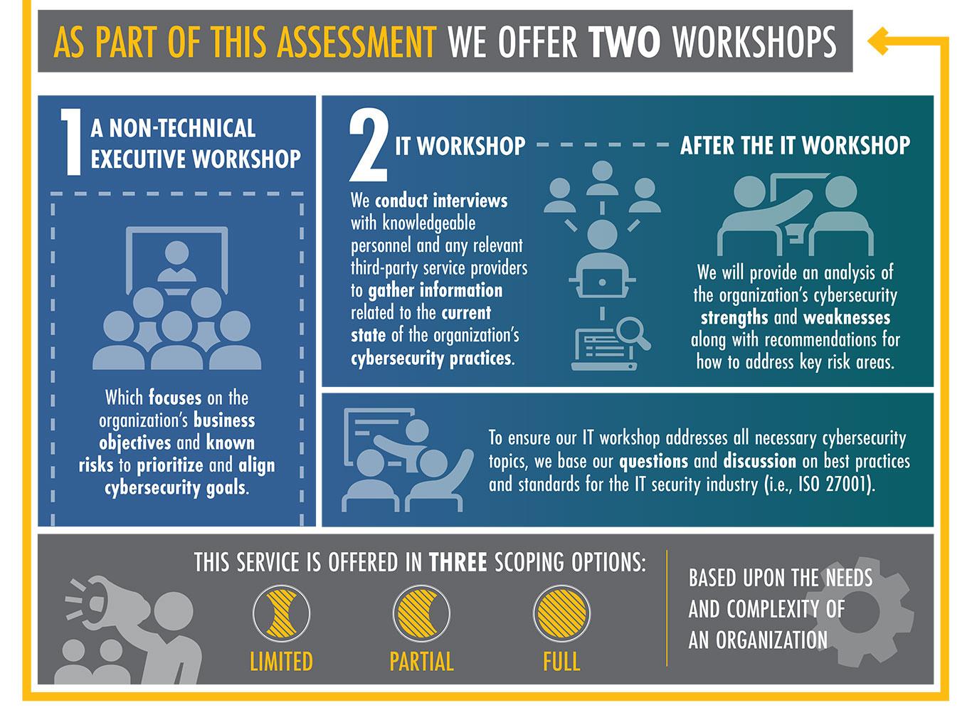 We offer two workshops